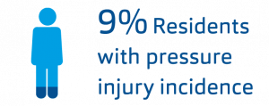Clinical Case Icon 9% residents with pressure injury incidence