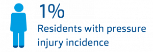 Clinical Case Icon 1% residents with pressure injury incidence