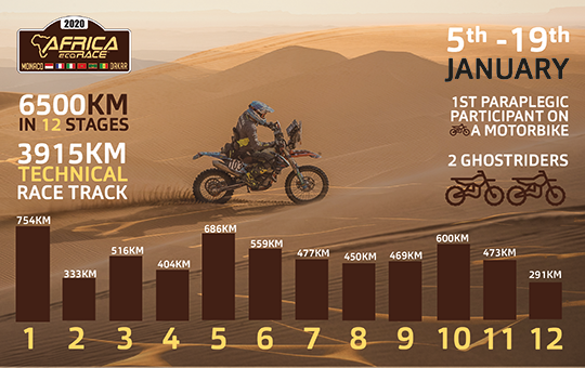 Africa Eco Race 2020 Infographic_Nicola Dutto_VicairHero small